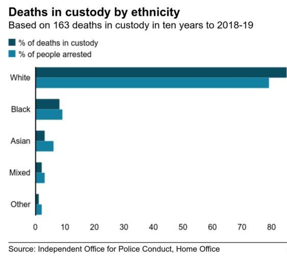 112657889 deaths vs arrests 2